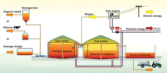 Biogas plant water and wastewater treatment for Design of anaerobic pond